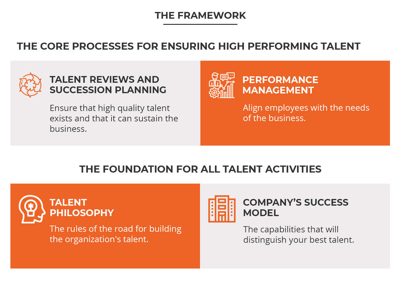 Talent Management Framework